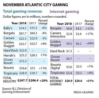 Total casino gaming revenue November 2018