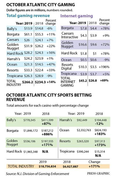October 2019 casino revenue