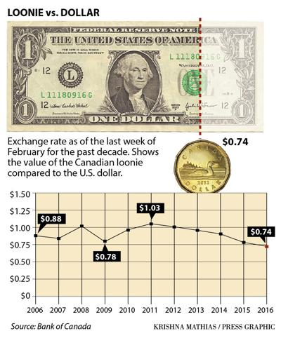 Canada vs. dollar loonie graphic 3-2016
