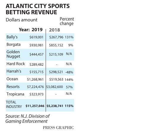 August casino sports betting revenue
