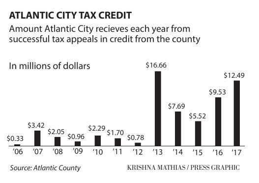 Atlantic City tax credit