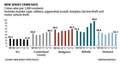 Cumberland County crime rate chart