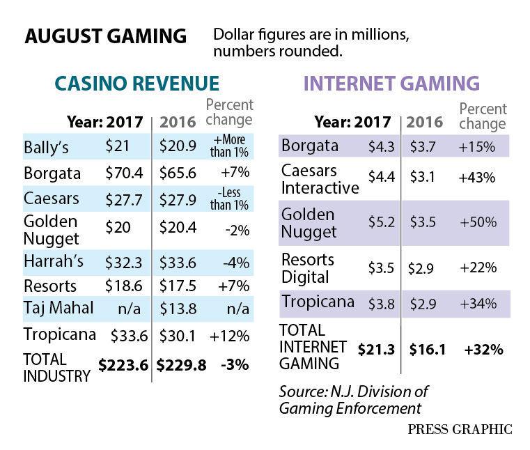 Casino revenue August 2017