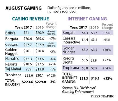Casino revenue August 2017