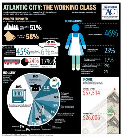 Reinventing Atlantic City August: Employment info graphic