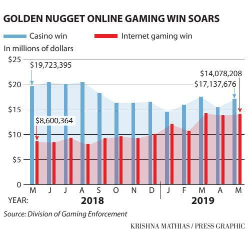 Golden Nugget casino internet gaming win 2018-19