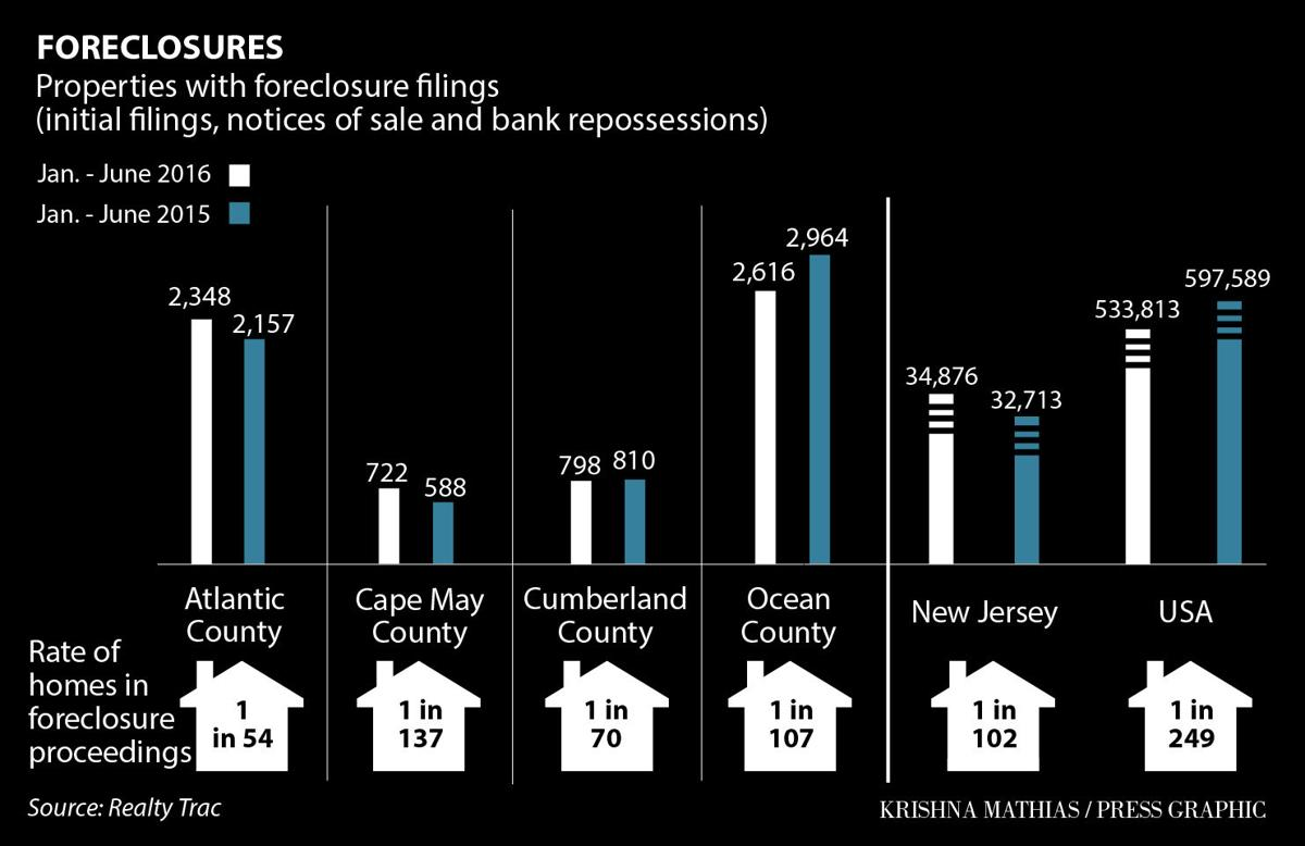 Foreclosures New Jersey chart 7-2016
