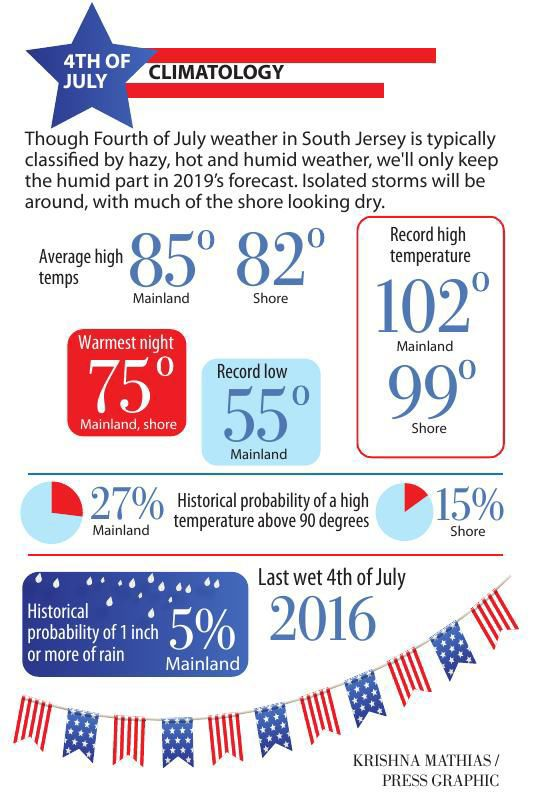 Fourth of July climatology
