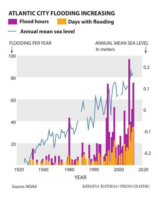 Atlantic City historic flood graphic