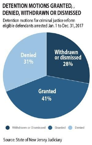 DETENTION MOTIONS GRANTED, DENIED, WITHDRAWN OR DISMISSED