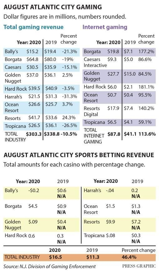 August casino numbers