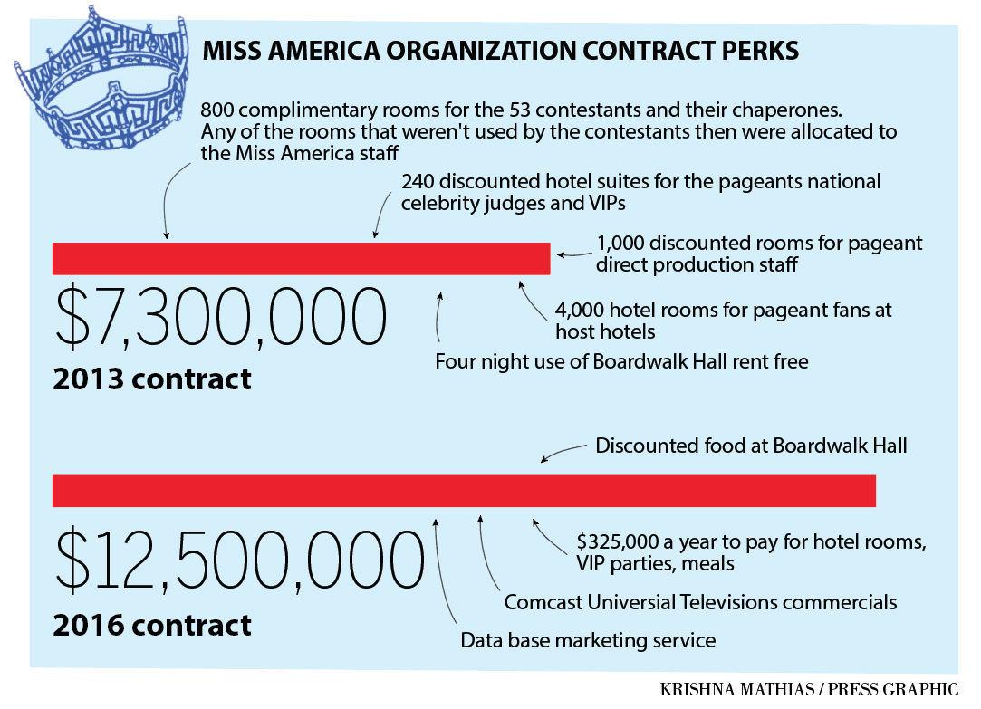 Miss America perks chart