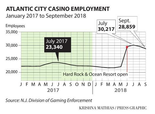 Atlantic City casino employment