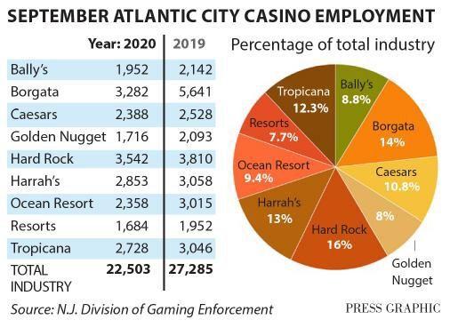 September casino employment