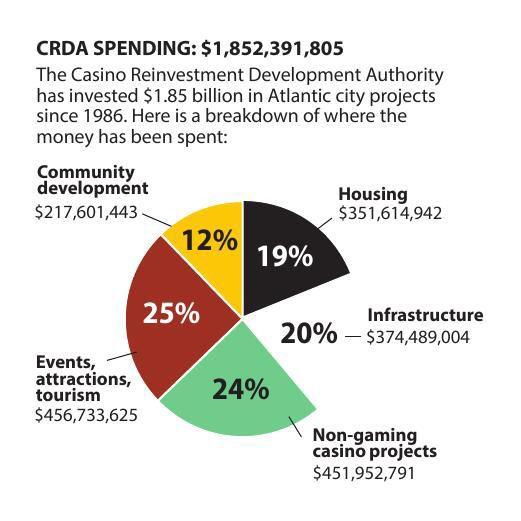 CRDA spending 1986-2016 chart 3