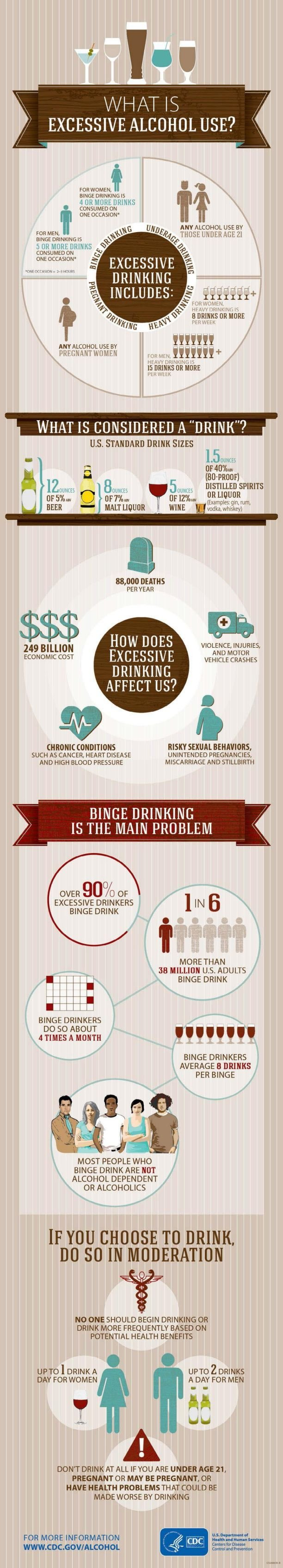 Excessive Alcohol Use