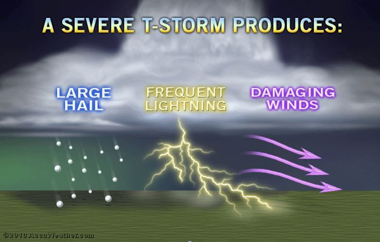What makes a thunderstorm severe?