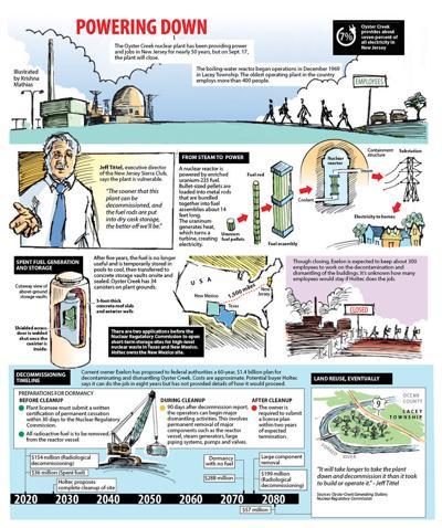 Oyster Creek timeline graphic.jpg