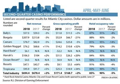 Atlantic City casino revenue 2nd quarter 2018