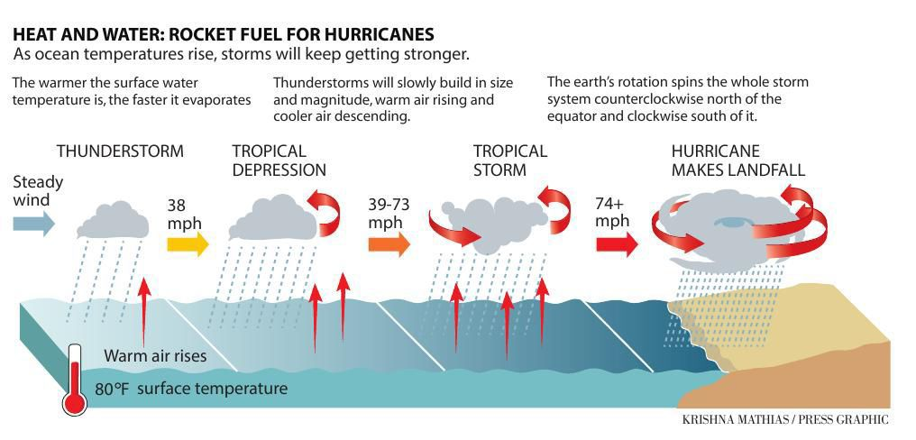 How hurricanes become stronger graphic