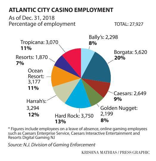 020619_mon_casinoemploy_g2