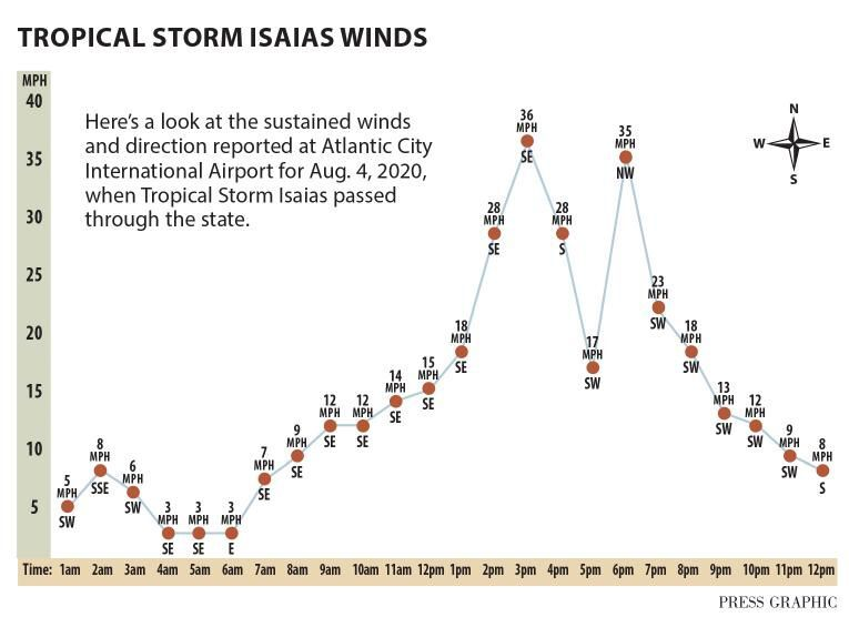 Tropical storm Isaias wind speeds