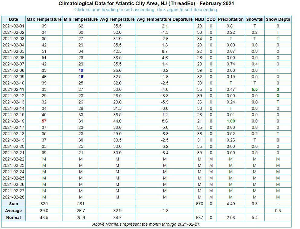 Feb. 1 - 22 Weather Stats for ACY