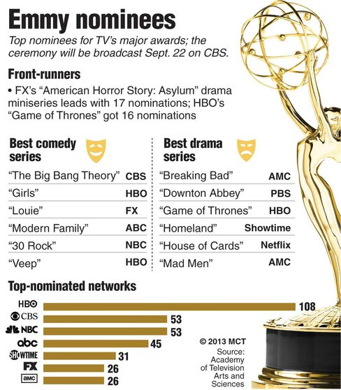 TV: Which way will the Emmys break this year?