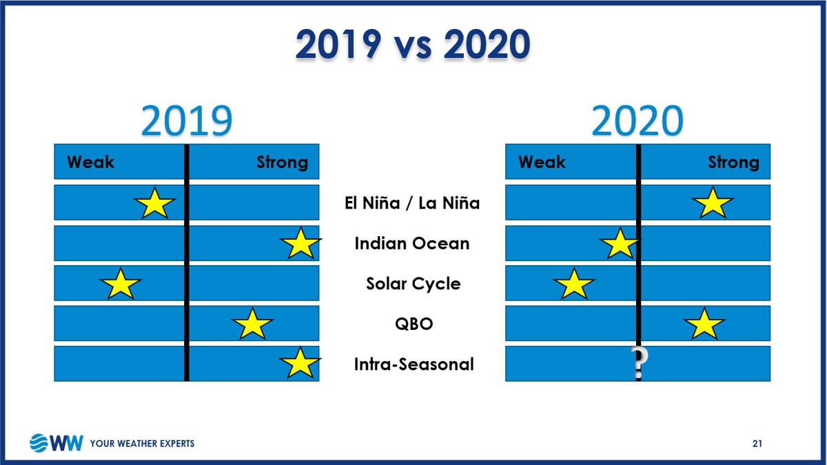 2019 to 2020 Indicators