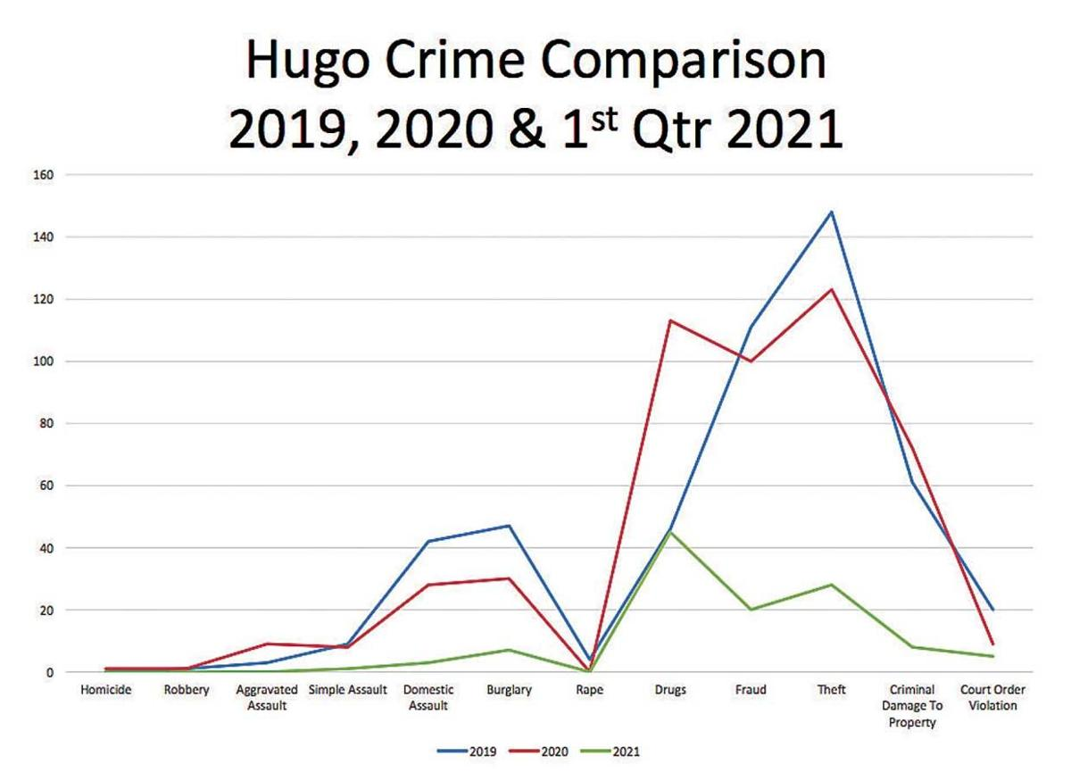 Sheriff presents 2020 highlights to Hugo council