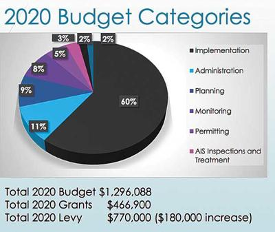 Watershed district sheds light on 2020 budget