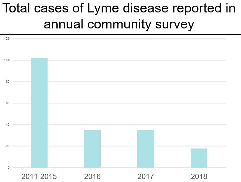 Results of tick survey are in