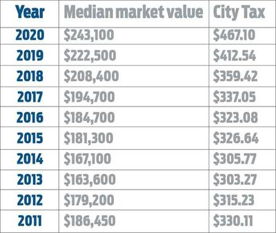 Higher home values, higher property taxes
