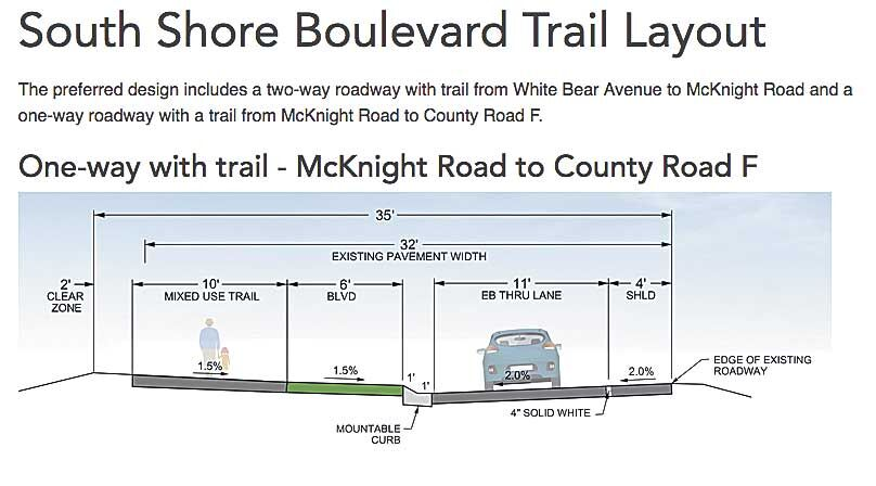 South Shore trail finally in final design phase