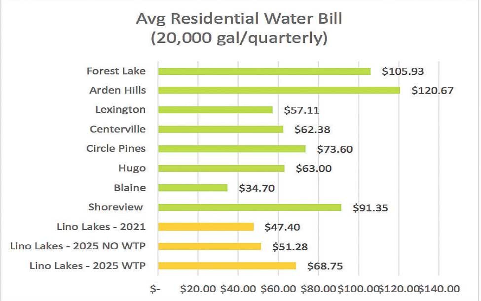 Lino Lakes considers water treatment plant, raising utility rates