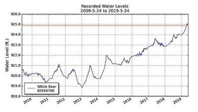 Lake level reading: 'flirting with all-time high'