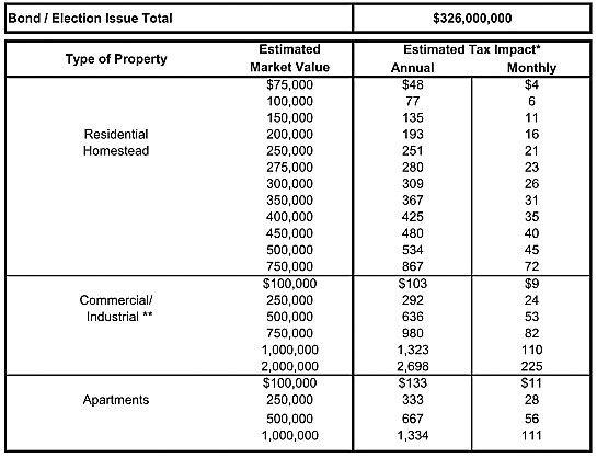 $326 million bond expected on fall ballot
