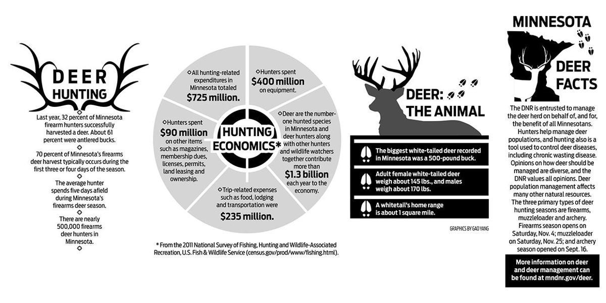 the management of deer populations essay