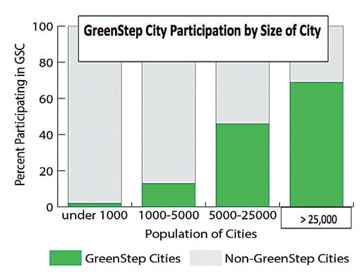 Circle Pines to become GreenStep City