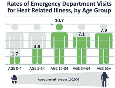 Teens visit ER more than others for heat-related illnesses