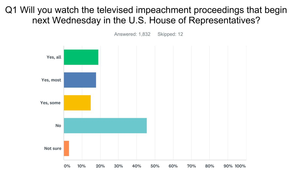 Lawrence Hall Chevrolet >> Impeachment What The Poll Says News Pressrepublican Com