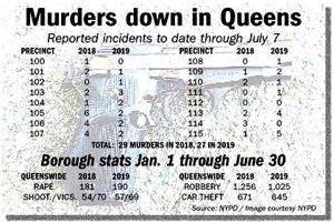 NYPD: 2019 crime stats on record pace 1