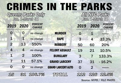 Queens park crime up by about 106 percent 1