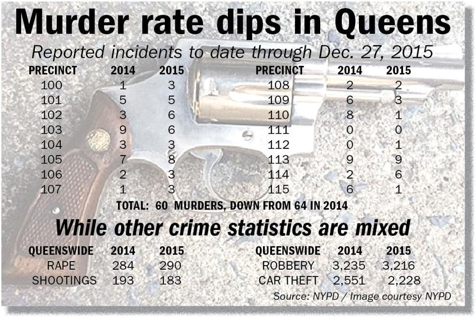 Crime down despite some spikes in 2015 - Queens Chronicle: Queenswide