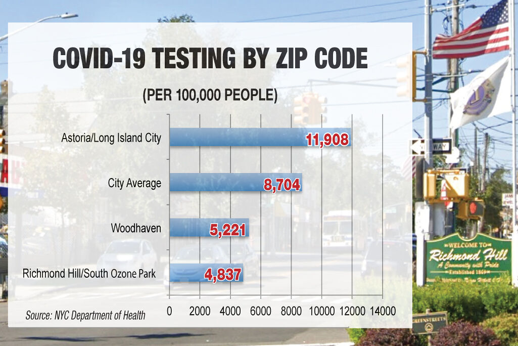 South Queens has the least COVID testing 1