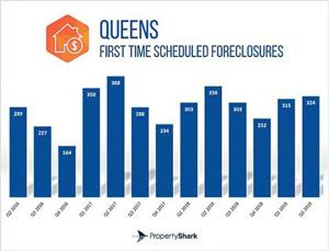 Mixed foreclosure numbers in Queens 1