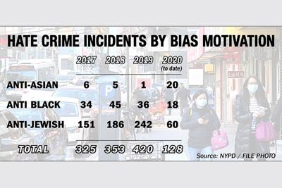Anti-Asian hate crime jumps 1,900 percent 1