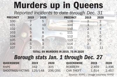 Violent crime rises in Queens in 2020 1