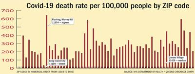 Disparity of death: virus fatality in Queens 1
