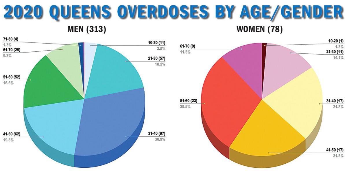 Queens overdose deaths soared in 2020 2